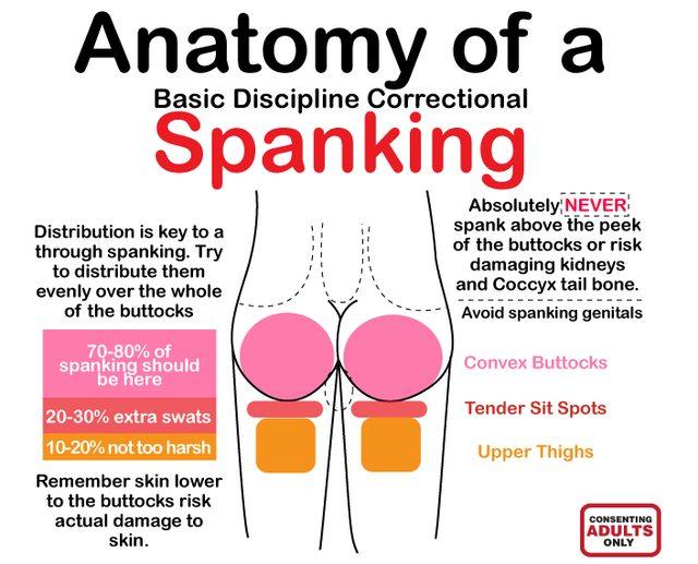 Spanking Diagram